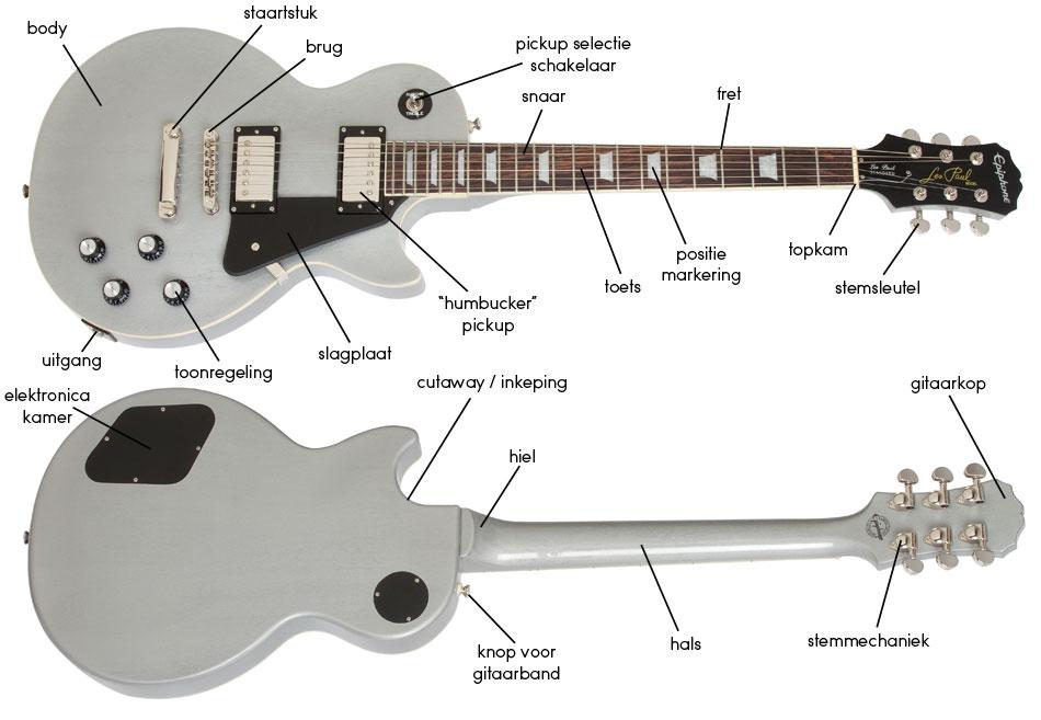 Uitleg gitaar elementen